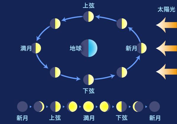 月の満ち欠け カレンダー ...
